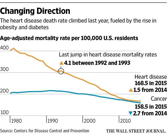 death-heart-disease